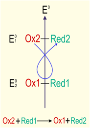 matériel utilisé en chimie